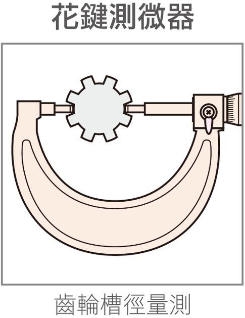 Micrometer-Method1