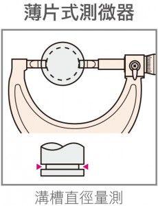 Micrometer-Method3