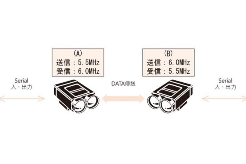 HOKUYO BWF-110-210-2