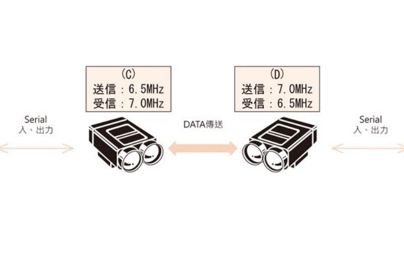 HOKUYO BWF-110-210-3