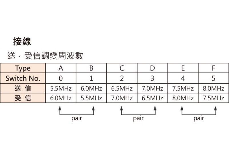HOKUYO BWF-110-210-5