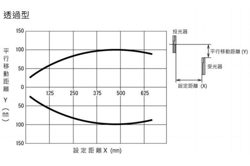 HOKUYO PFX-505-2