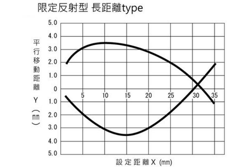 HOKUYO PFX-801-3