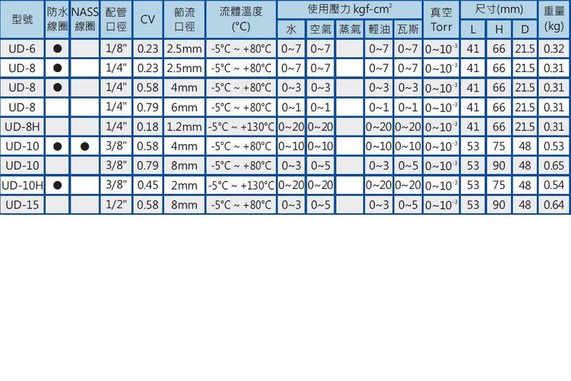 UNID UD-6-2
