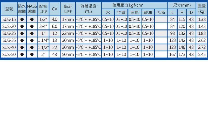 UNID SUS-15-3