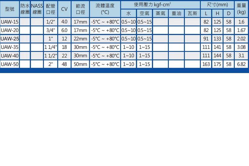 UNID UAW-50-3