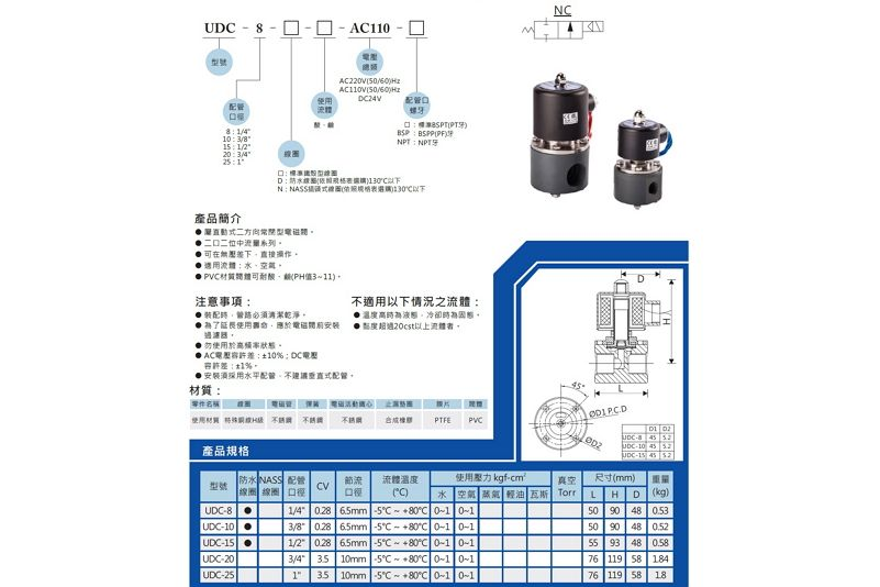 UNID UDC-8-2
