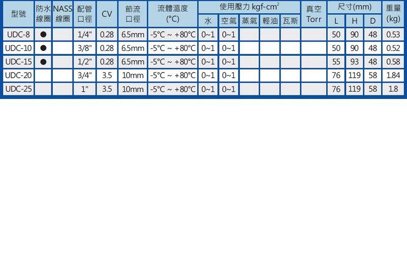 UNID UDC-8-3