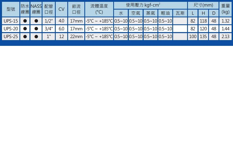 UNID UPS-10-3